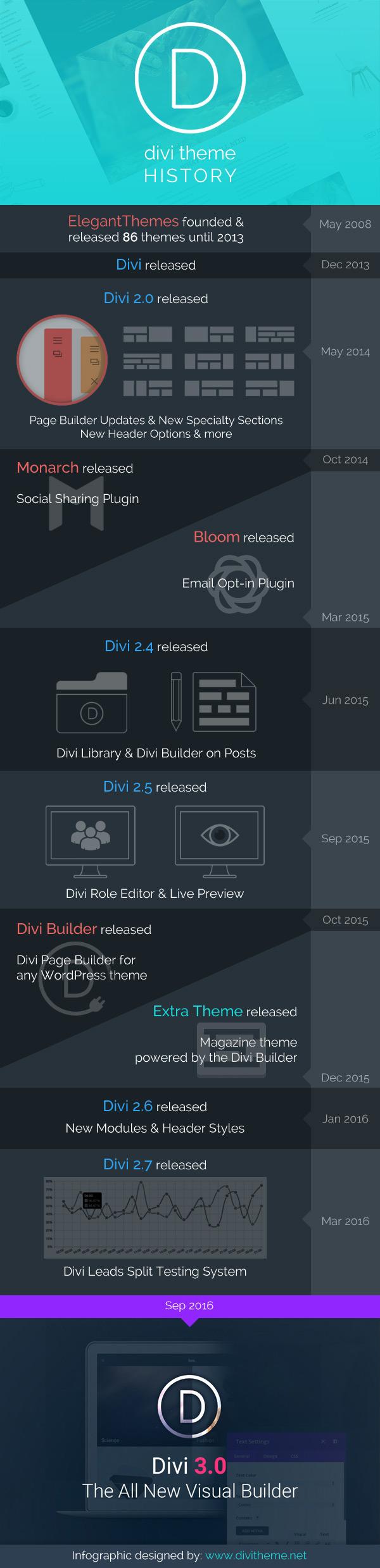 divi-3-infographic